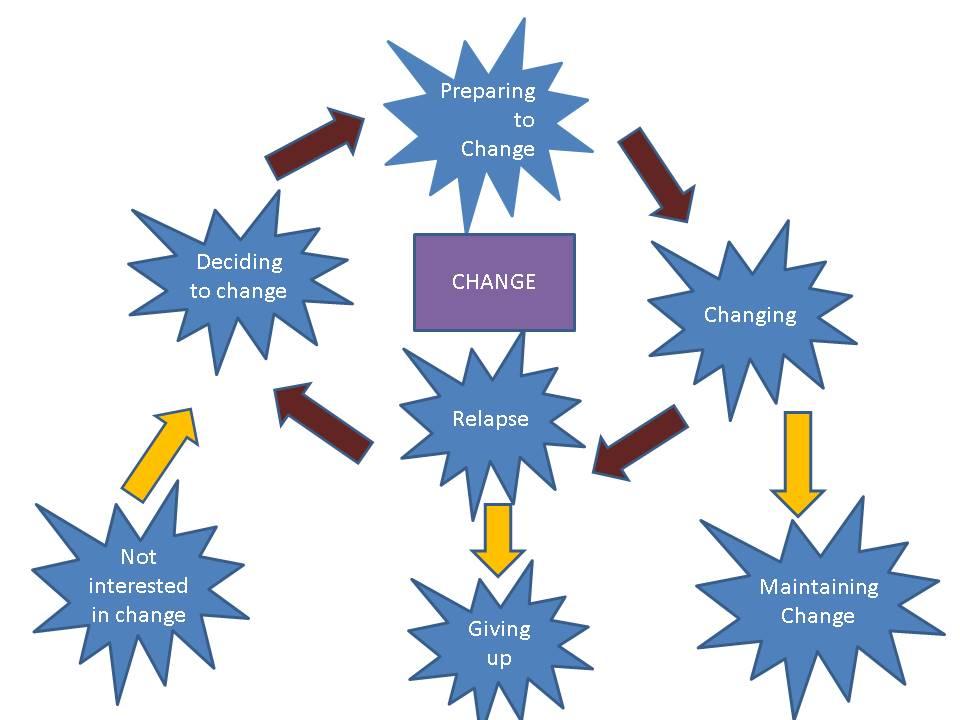 Stages of Change_ AltaVistaLifeCoaching