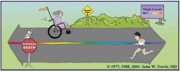 wellness continuum